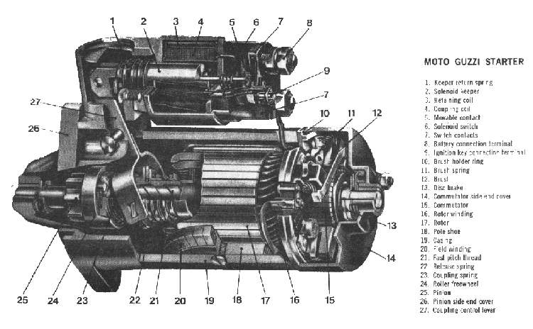 Gambar Motor Starter